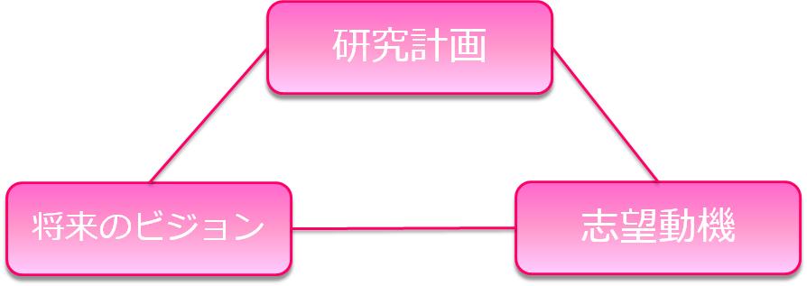 河合塾KALS臨床心理士指定大学院 チュートリアル通信