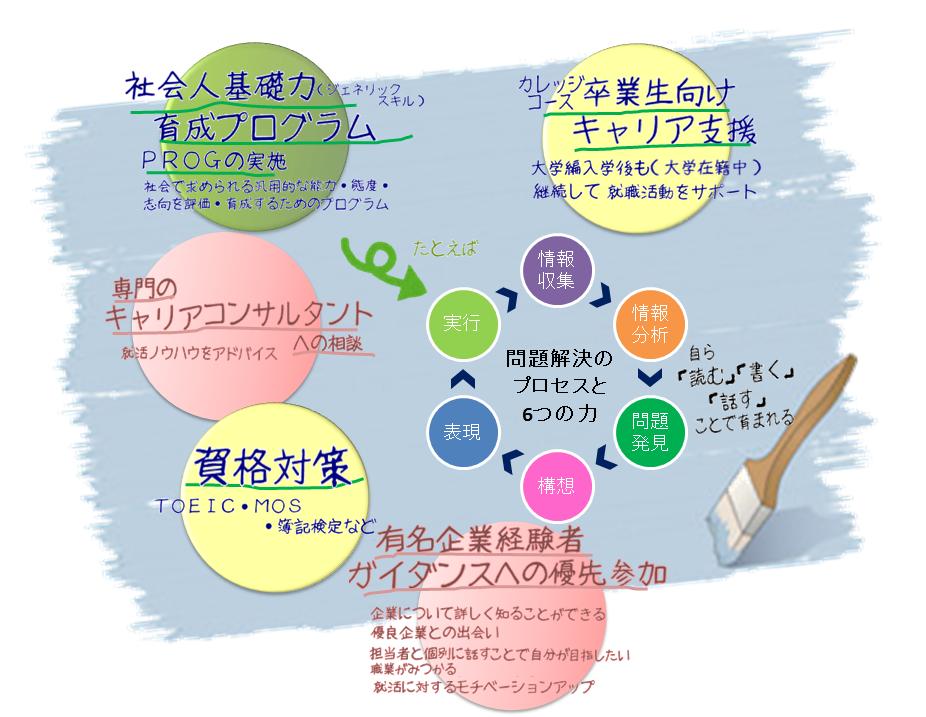 河合塾KALSカレッジコースキャリア支援プログラム