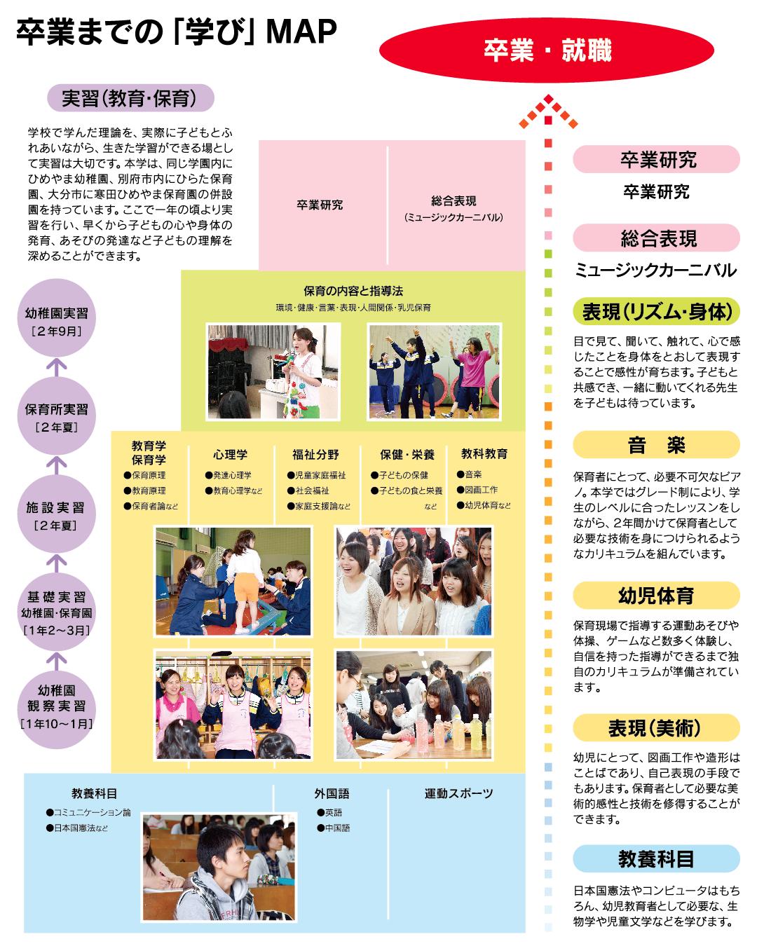卒業までの「学び」MAP