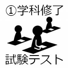 学 科 修 了 試 験 テ ス ト ①
