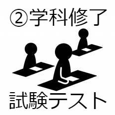 学 科 修 了 試 験 テ ス ト ②