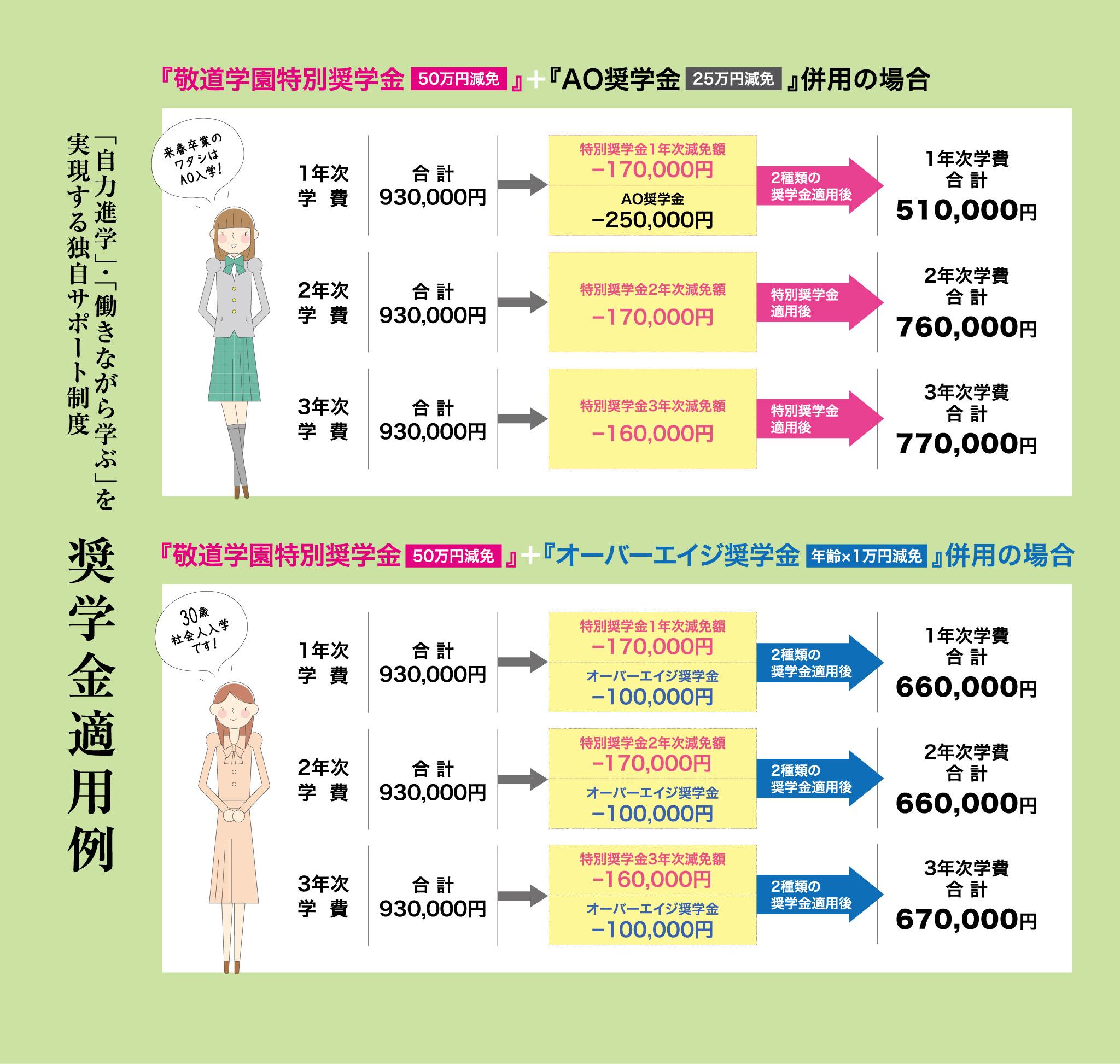 敬道学園特別奨学金+AO奨学金