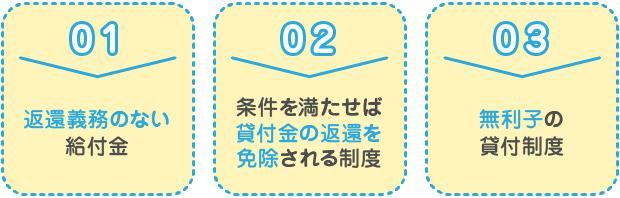 1.返還義務のない給付金 2.条件を満たせば 貸付金の返還を免除される制度 3.無利子の貸付制度