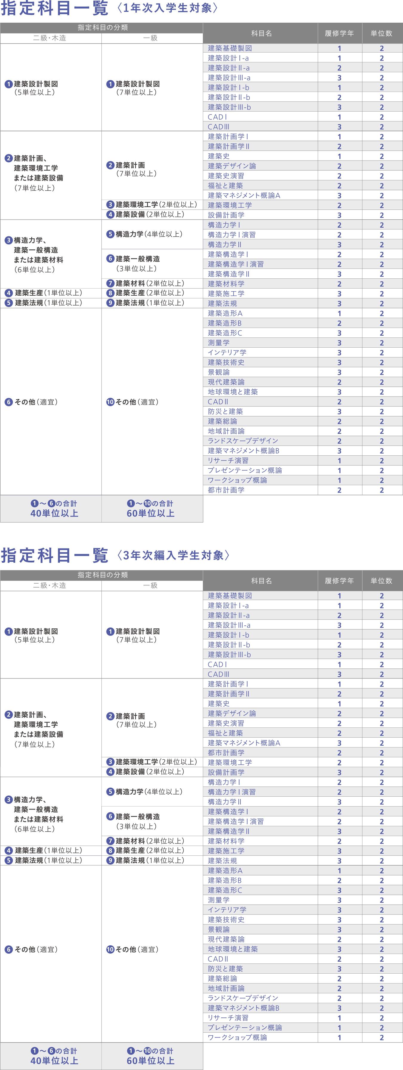 指定科目表<1年次入学>