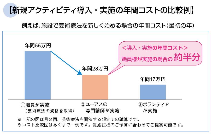 新規アクティビティ導入・実施の年間コストの比較例