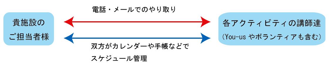 グーグルカレンダー利用のメリット