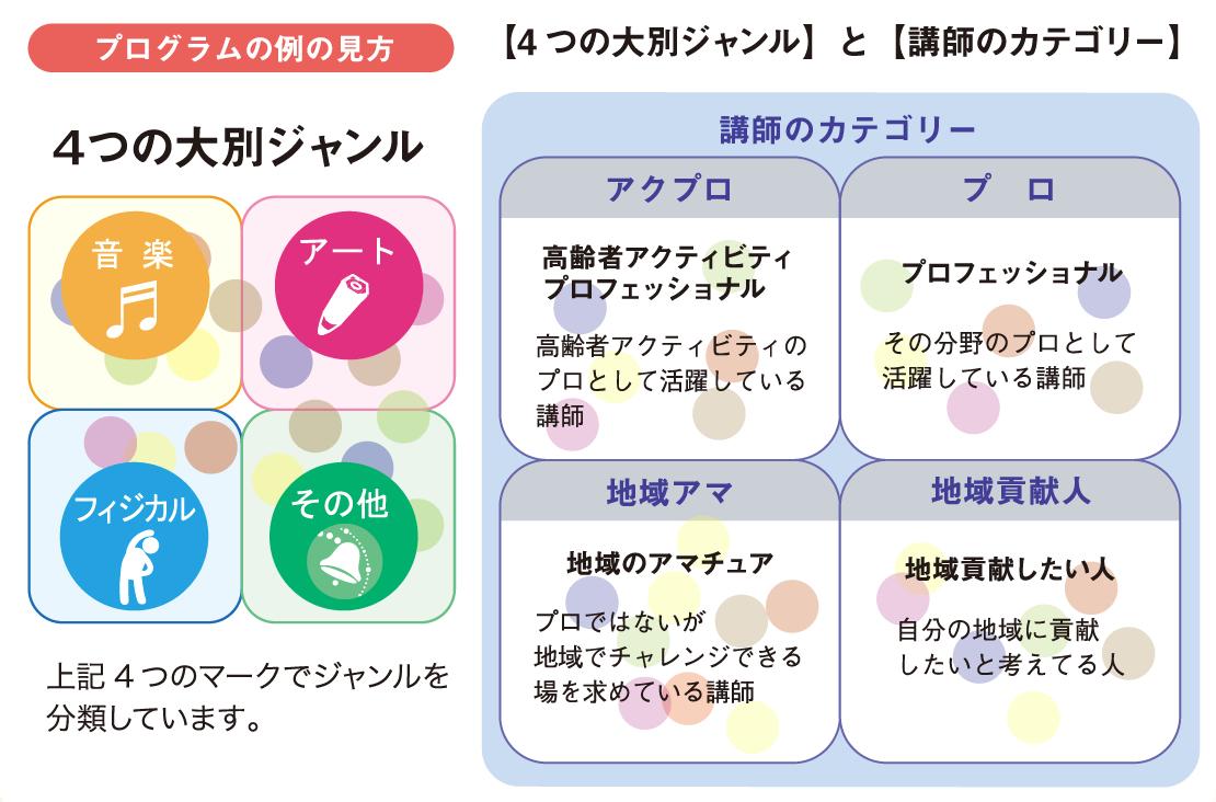 プログラムの例の見方