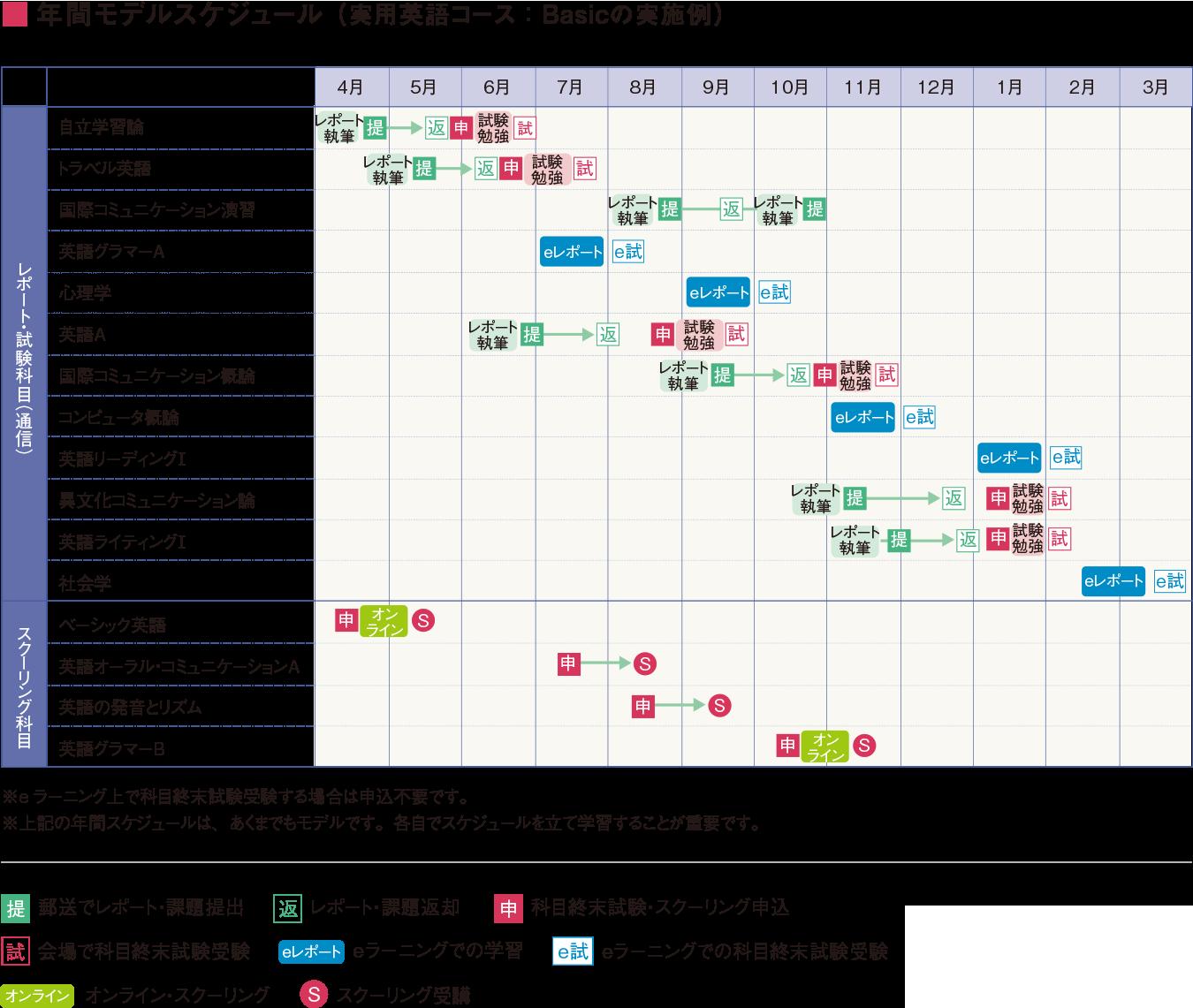 ■年間モデルスケジュール (実用英語コース : Basicの実施例)