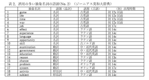 日本人が習得困難な抽象名詞の加算化と冠詞の共起―語源からの分析 ...