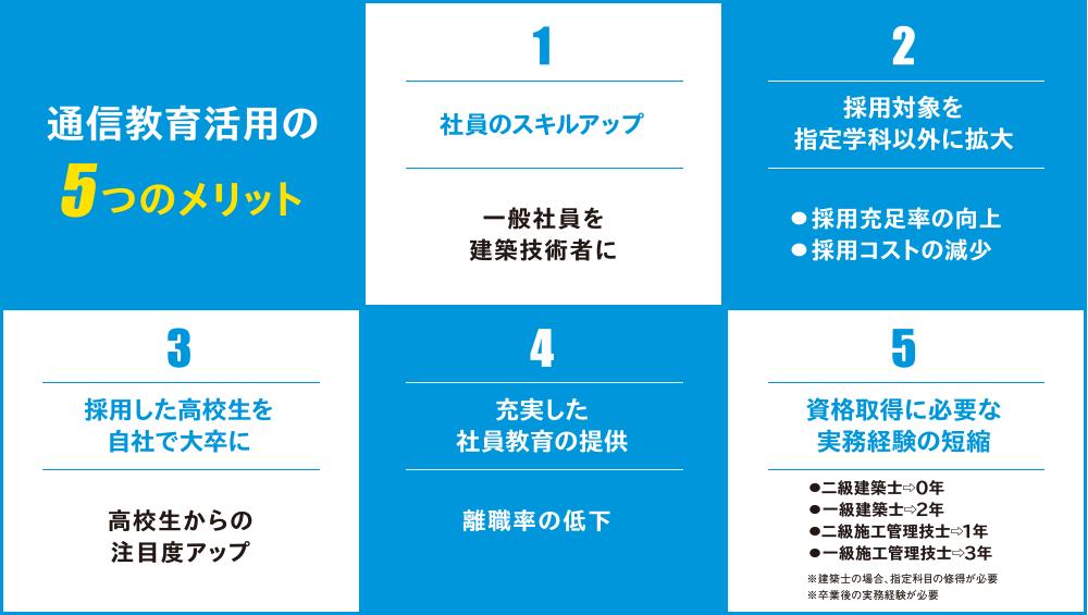 通信教育活用の5つのメリット